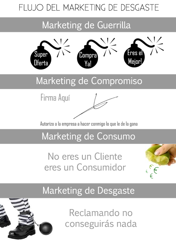 Proceso del Marketing de Desgaste