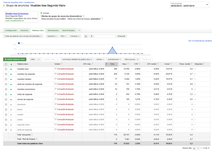 Google Adwords Panel de Control