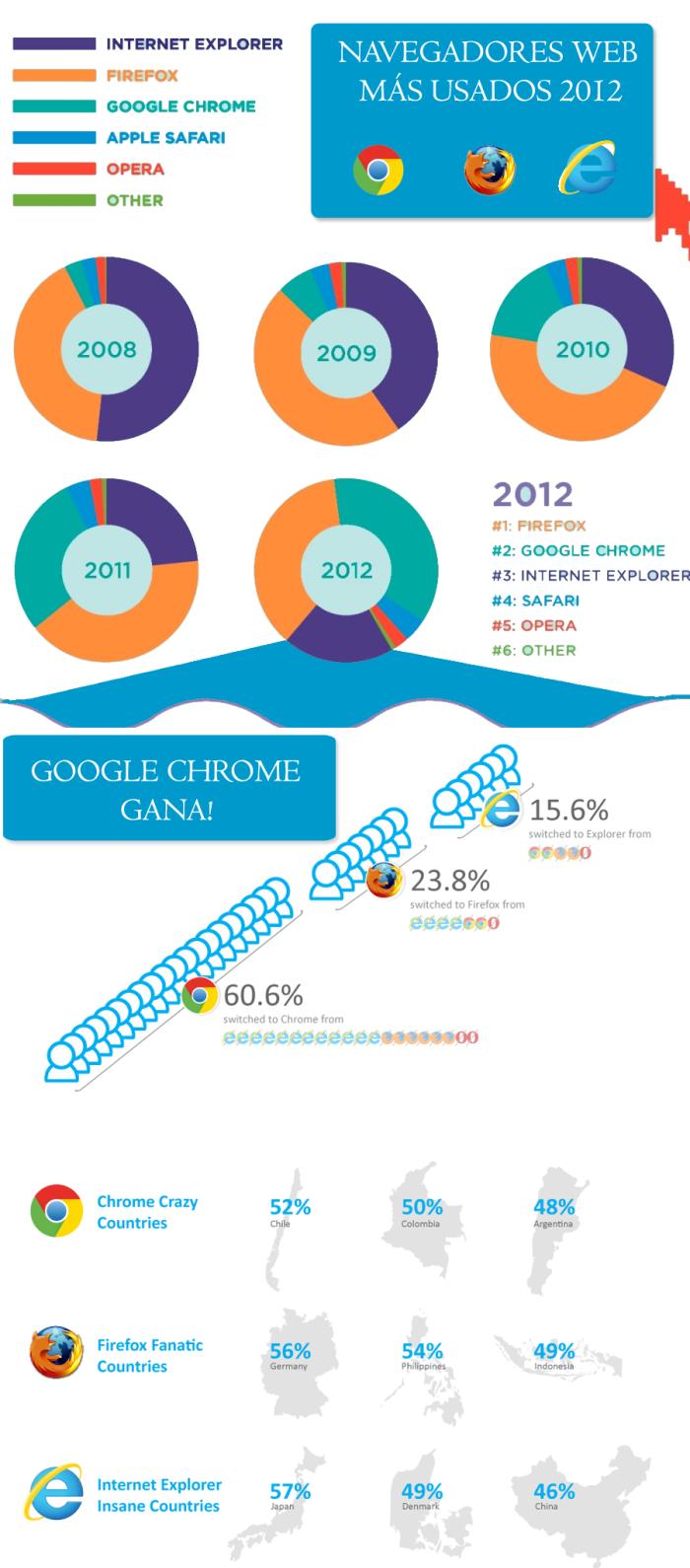 Navegadores Web mas Usados 2012